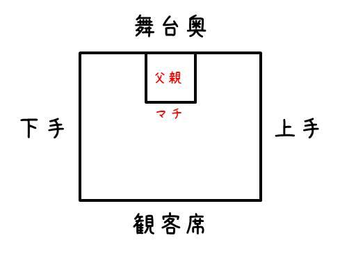 第5回演劇公演(団員専用入口)